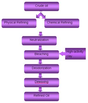 Process of Oil Refining Plant-1